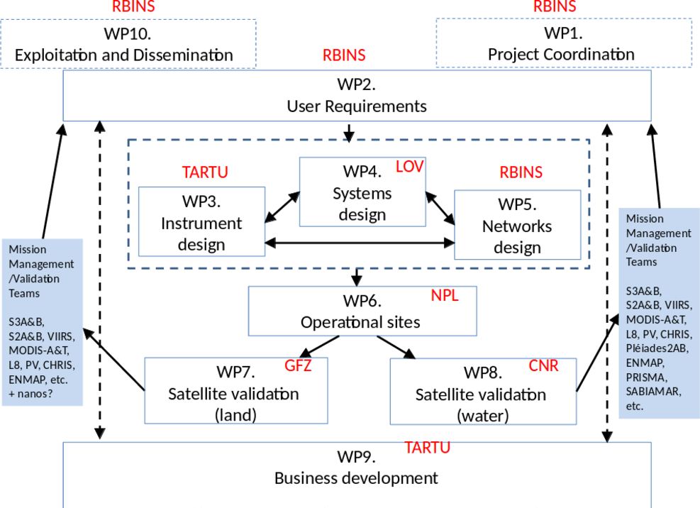 Overview of Work Packages and their interconnections and external links with satellite mission management and validation teams.