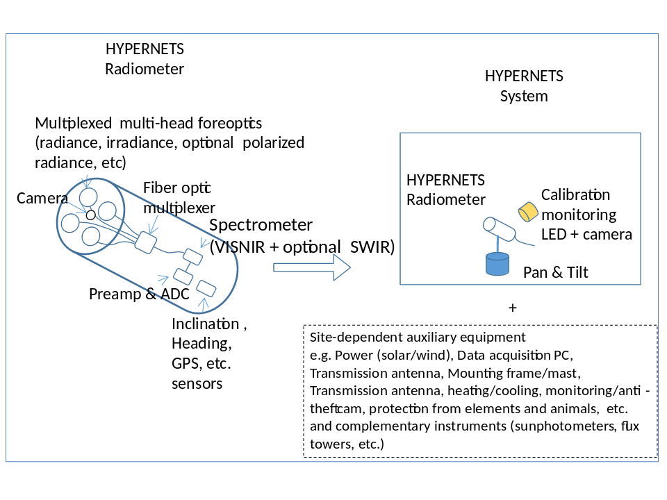 Preliminary design of HYPERNETS multi-head hyperspectral radiometer and system, including pan-and-tilt pointing mechanism and calibration monitoring LED and inspection camera