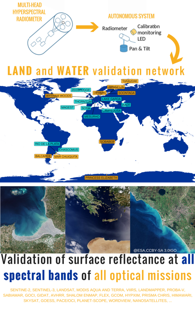 Embedding of the HYPERNETS sites into water and land surface reflectance validation networks based closely on the existing AERONET-OC and RadCalNet networks.